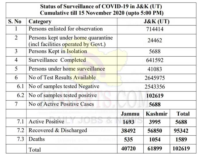 Jammu Kashmir Official COVID 19 Update 15 Nov.