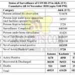 JK Official COVID 19 Update 14 Nov 2020 565 new positive cases.