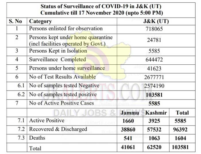 Jammu Kashmir official wise COVID 19 572 new positive cases reported.