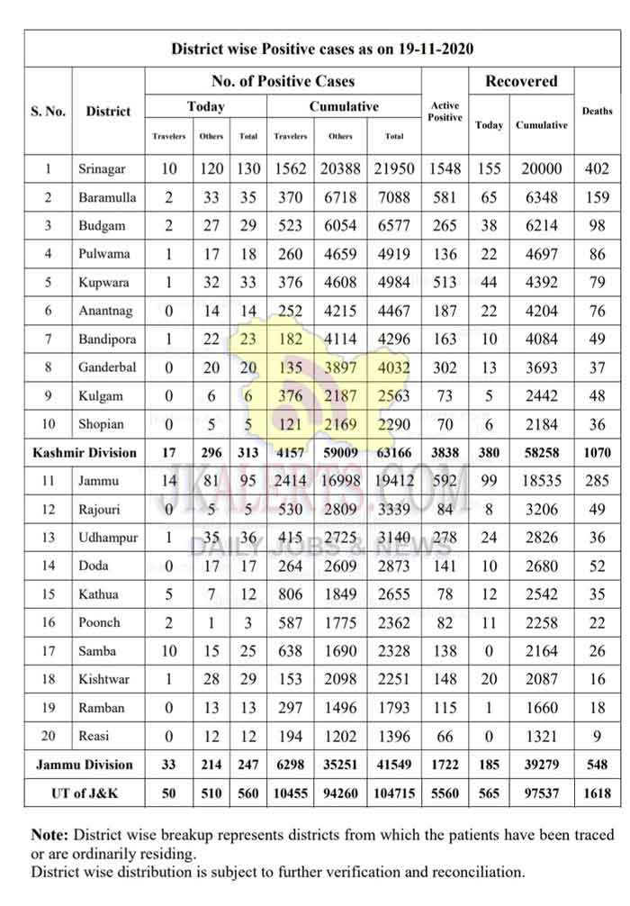 Jammu Kashmir District wise COVID 19 update 19 Nov 2020.