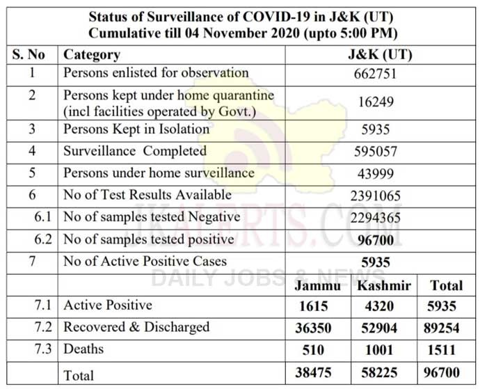 J&K Official COVID19 Update 04 Oct 2020 512 new positive cases reported.