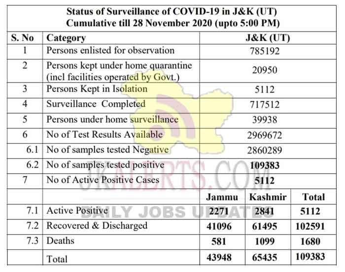 Jammu Kashmir District wise COVID 19 Update 28 Nov 2020.