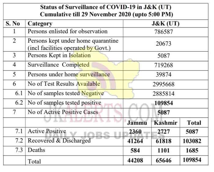 Jammu and Kashmir District Wise COVID 19 update 29 Nov 2020.