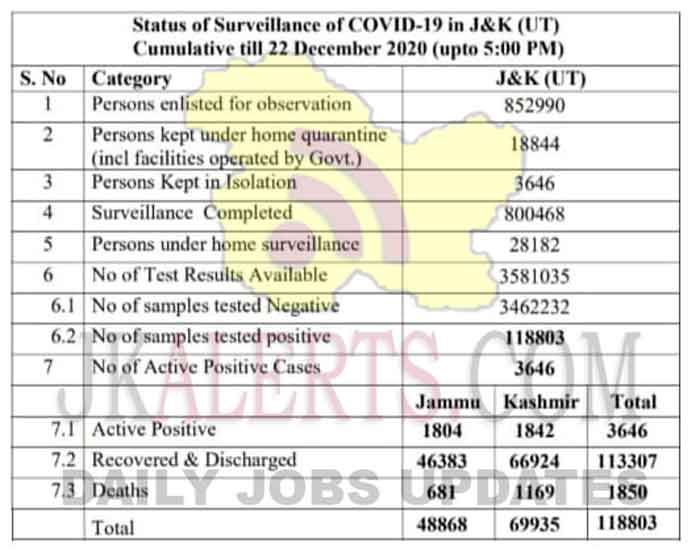 Jammu Kashmir District wise COVID 19 Update 22 Dec 2020. In Union Territory of Jammu & Kashmir. 308 new positive cases have been reported since our last update yesterday, 17-1 from Jammu Division and 134 from Kashmir Division.