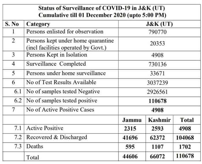 Jammu Srinagar District wise COVID 19 Update 1 Dec 2020.
