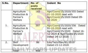 JKSSB Jobs Recruitment 2021 458 posts latest notification.