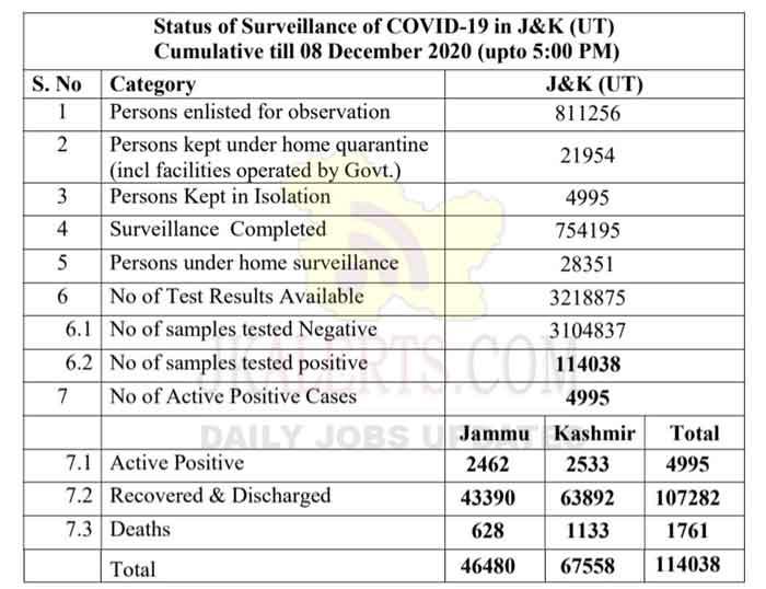 Jammu Kashmir District wise COVID 19 Update 08 Dec 2020.
