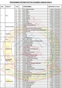Jammu University Programmes offered for Academic Session 2020 21.
