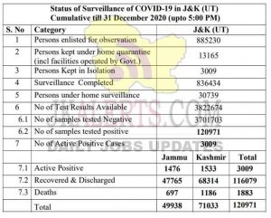 Jammu and Kashmir Today COVID 19 update.