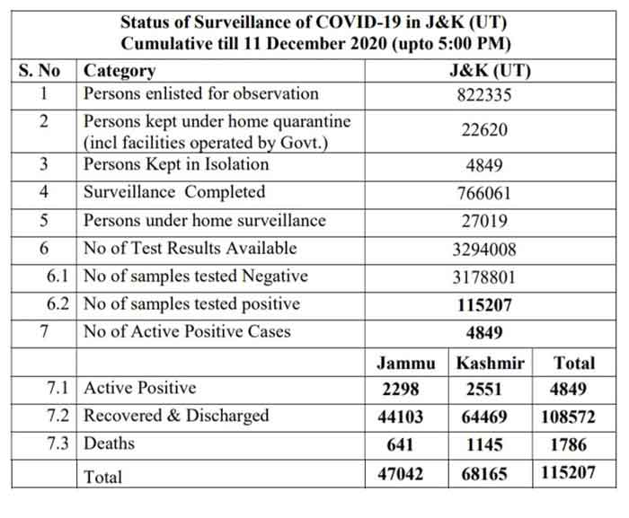 JK Official COVID19 Update 434 new positive cases reported.
