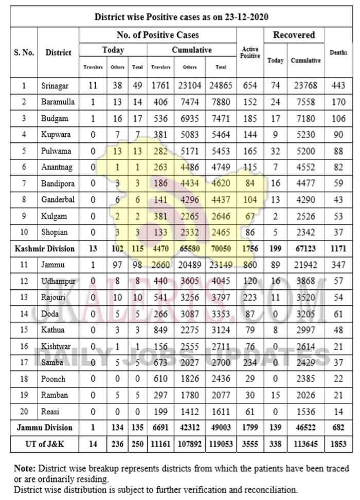Jammu Kashmir District wise COVID 19 Update 23 Dec 2020.