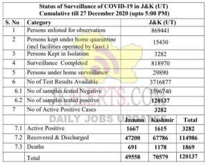 J&K District wise COVID 19 Update 27 Dec 2020.