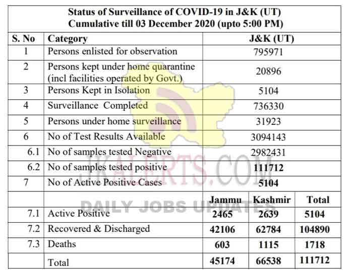 Jammu Srinagar Official COVID 19 Update 582 new positive cases reported.