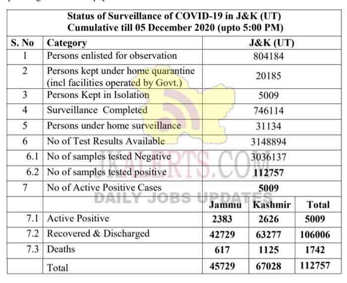 Jammu Kashmir Official COVID19 Update 501 new positive cases 05 Dec 2020.