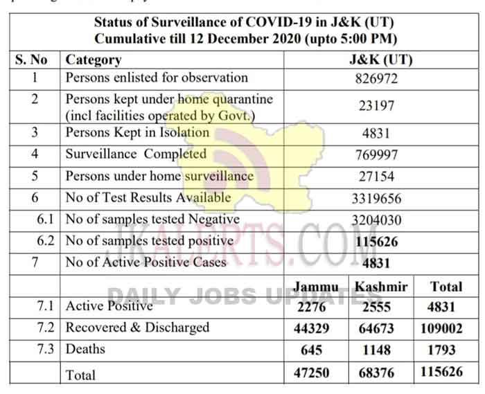 Jammu Kashmir COVID19 Update 12 Dec 2020.