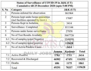 Jammu Kashmir District wise COVID 19 update 25 Dec 2020.