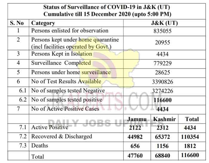 J&K Official COVID19 update 346 new positive cases reported 15 Dec 2020.