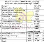 JK District wise COVID 19 Update 26 Dec 2020.