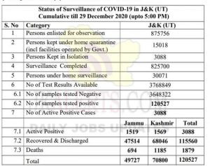 J&K District wise COVID 19 Update 29 Dec 2020.