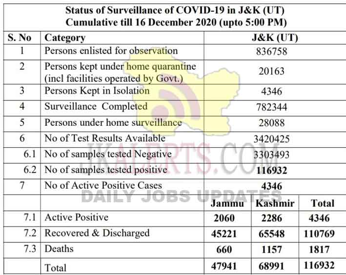 JK Offical COVID19 Update 332 new positive cases 16 Dec 2020.