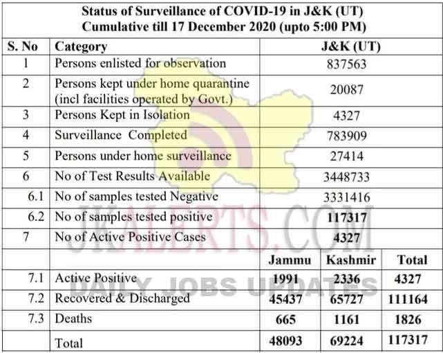 Jammu Kashmir District wise COVID19 Update 17 Dec 2020.