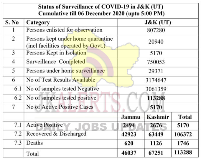 Jammu Kashmir COVID 19 update 06 Dec 2020.