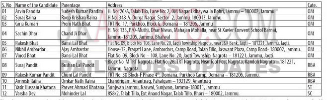 J&K Directorate of Sheep Husbandry Stock Assistant Selection List.