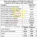 Jammu Kashmir District wise COVID19 Update 19 Jan 2021.