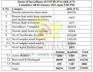 Jammu Kashmir District wise COVID 19 update 03 Jan 2021.