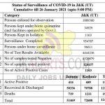 Jammu Kashmir District wise COVID19 Update 26 Jan 2021.