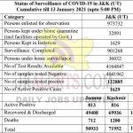 Jammu Kashmir District wise COVID 19 Update 13 Jan 2021.