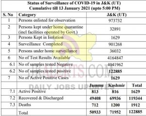 Jammu Kashmir District wise COVID 19 Update 13 Jan 2021.