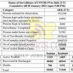 Jammu Kashmir District wise COVID19 Update 05 Jan 2021.