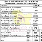 Jammu Kashmir District wise COVID19 Update 11 Jan 2021.