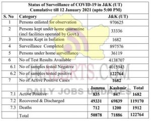 Jammu Kashmir District wise COVID19 update 12 Jan 2021.