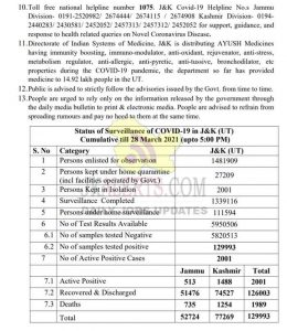 J&K District Wise COVID 19 Update 28 March 2021.