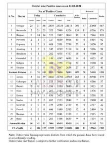 J&K District wise COVID 19 Update 23 March 2021.