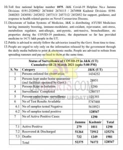 J&K District Wise COVID19 Update 21 March 2021.