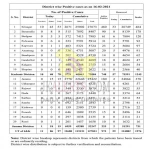 Jammu Kashmir District Wise COVID19 Update 16 March 2021.