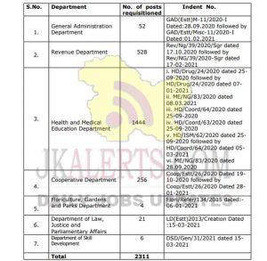 JKSSB Jobs Recruitment 2021 2311 posts.