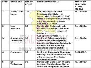 GMC Jammu jobs recruitment 2021.   Junior Staff Nurse, Lab. Assistant, Anaesthesia Technician, Pharmacist, OT Technician posts   Last date 15.05.2021.