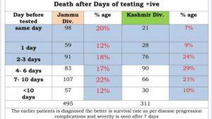 J&K COVID 19 Deaths Analysis between 15 April 12 May.