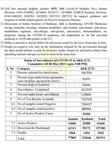 J&K COVID 19 Update 4962 Cases reported.