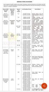 Jammu Power Cut Schedule till 30-06-2021.