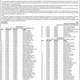 JKPSC Screening test for the posts of Range Officer in Soil Conservation Department