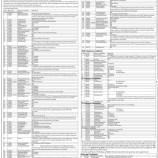 JKPSC Deficiency notice of Assistant Professor, English in Higher Education Department.