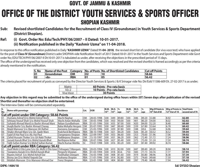 Revised shortlisted Candidates for the Recruitment of Class IV (Groundsman) in Youth Services & Sports Department (District Shopian).
