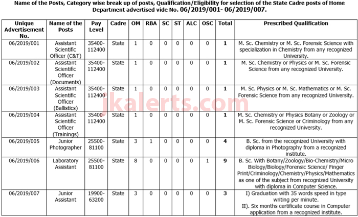 govt-jobs-JK-Home-department-JKSSB-jkalerts J K Job Form on rowling swimming, rowling face, rowling movies, simmons commissioner gordon, rowling laughing, rowling old, rowling black white, rowling portrait, simmons family, rowling her daughter, rowling current home, rowling first husband, simmons muscles, rowling news,
